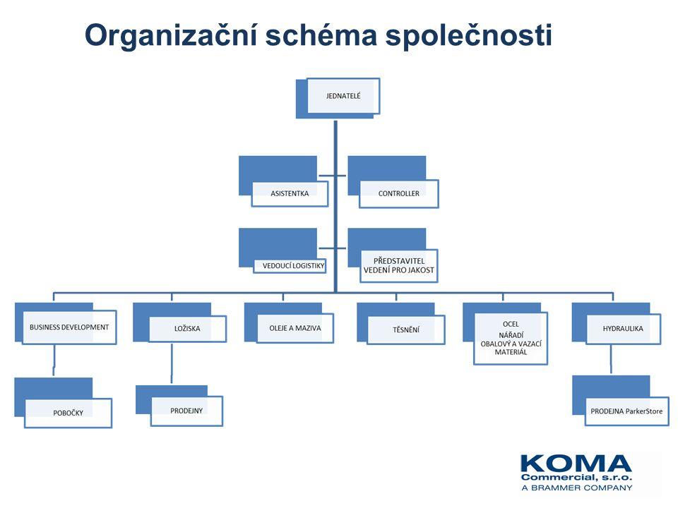 Organizační schéma společnosti