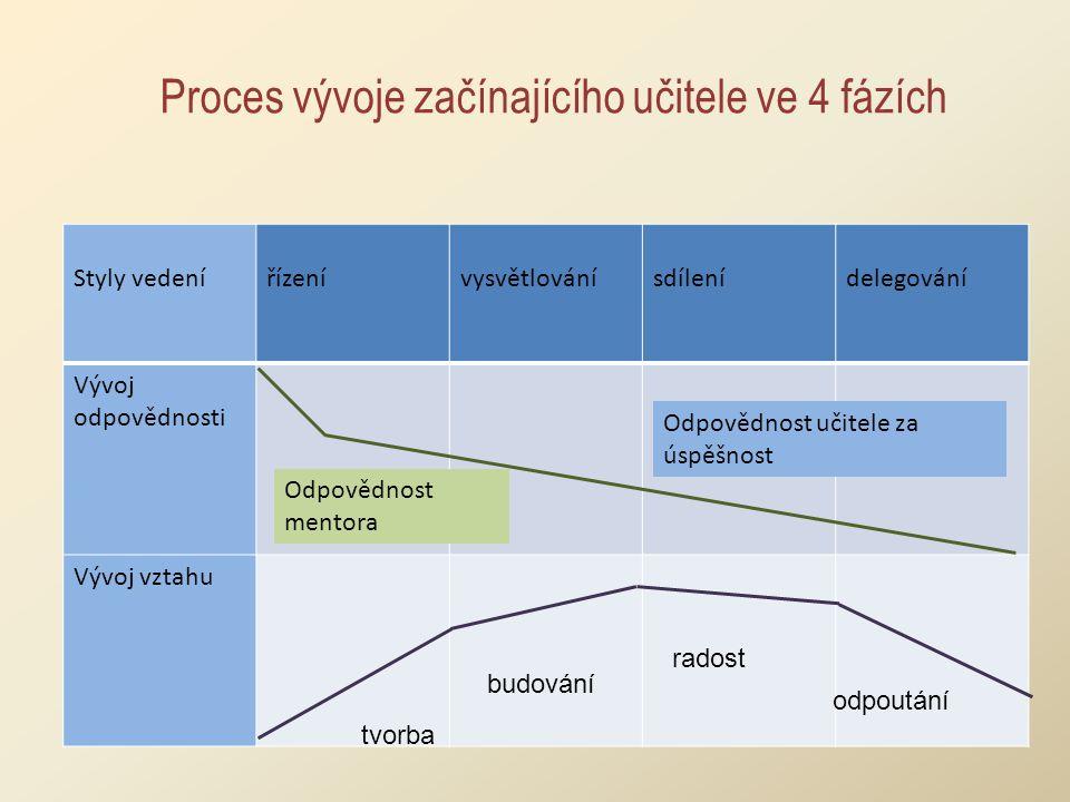 Proces vývoje začínajícího učitele ve 4 fázích Styly vedenířízenívysvětlovánísdílenídelegování Vývoj odpovědnosti Vývoj vztahu Odpovědnost učitele za úspěšnost Odpovědnost mentora budování tvorba radost odpoutání