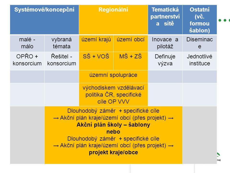 Systémové/koncepčníRegionálníTematická partnerství a sítě Ostatní (vč. formou šablon) malé - málo vybraná témata území krajůúzemí obcíInovace a pilotá