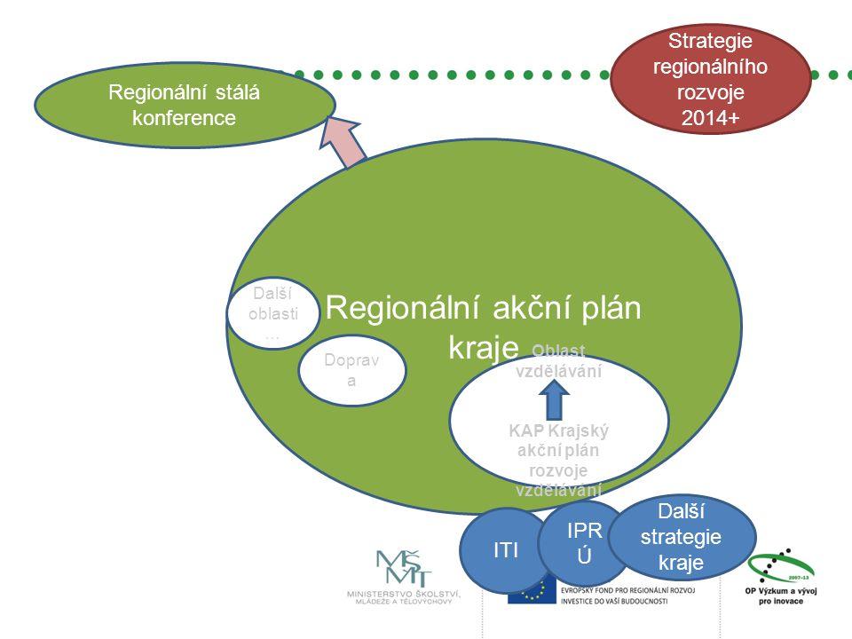 Regionální stálá konference Regionální akční plán kraje ITI IPR Ú Strategie regionálního rozvoje 2014+ Oblast vzdělávání KAP Krajský akční plán rozvoj