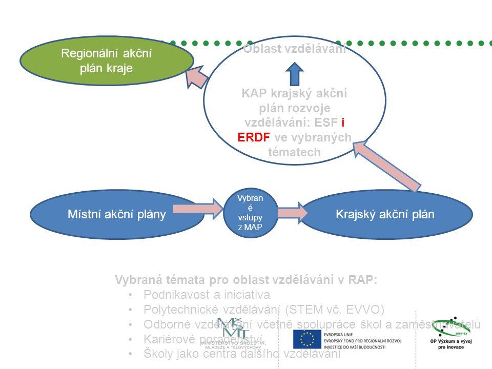 Regionální akční plán kraje Oblast vzdělávání KAP krajský akční plán rozvoje vzdělávání: ESF i ERDF ve vybraných tématech Místní akční plányKrajský ak