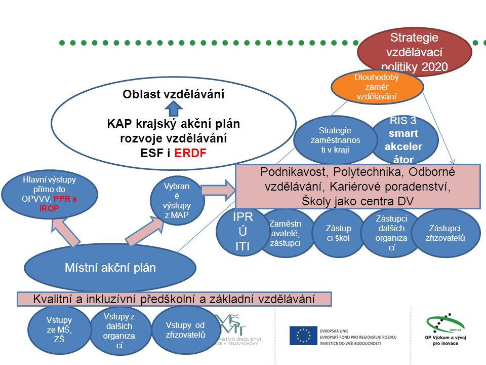 Oblast vzdělávání KAP krajský akční plán rozvoje vzdělávání ESF i ERDF Místní akční plán RIS 3 smart akceler átor Zaměstn avatelé, zástupci IPR Ú ITI