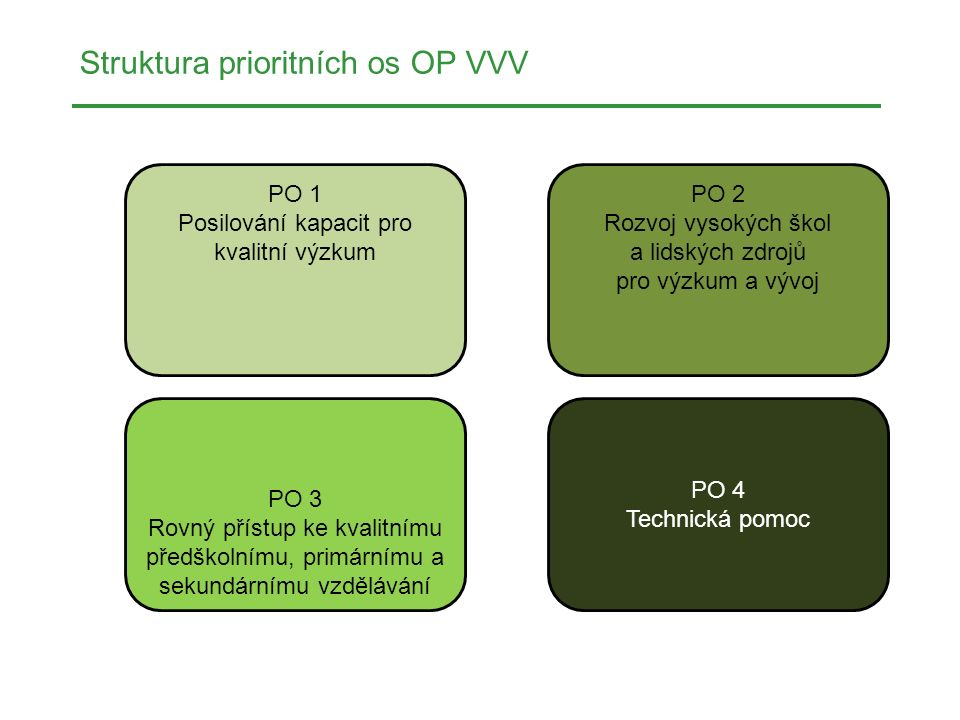 Struktura prioritních os OP VVV PO 1 Posilování kapacit pro kvalitní výzkum PO 2 Rozvoj vysokých škol a lidských zdrojů pro výzkum a vývoj PO 3 Rovný
