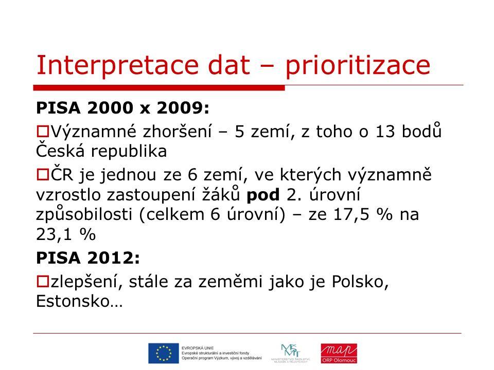 Interpretace dat – prioritizace PISA 2000 x 2009:  Významné zhoršení – 5 zemí, z toho o 13 bodů Česká republika  ČR je jednou ze 6 zemí, ve kterých významně vzrostlo zastoupení žáků pod 2.