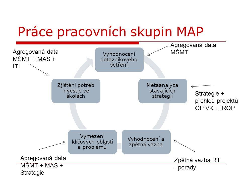 Vyhodnocení dotazníkového šetření Metaanalýza stávajících strategií Vyhodnocení a zpětná vazba Vymezení klíčových oblastí a problémů Zjištění potřeb investic ve školách Agregovaná data MŠMT Strategie + přehled projektů OP VK + IROP Agregovaná data MŠMT + MAS + ITI Agregovaná data MŠMT + MAS + Strategie Zpětná vazba RT - porady Práce pracovních skupin MAP