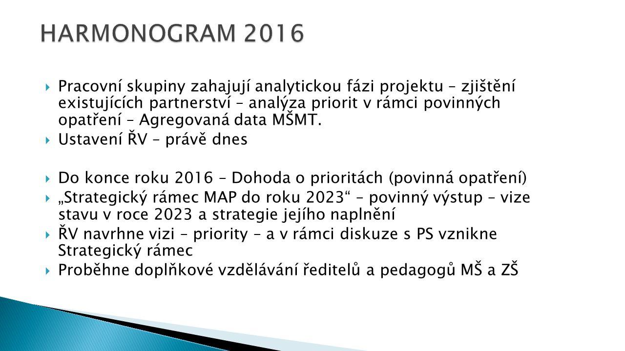  Pracovní skupiny zahajují analytickou fázi projektu – zjištění existujících partnerství – analýza priorit v rámci povinných opatření – Agregovaná data MŠMT.