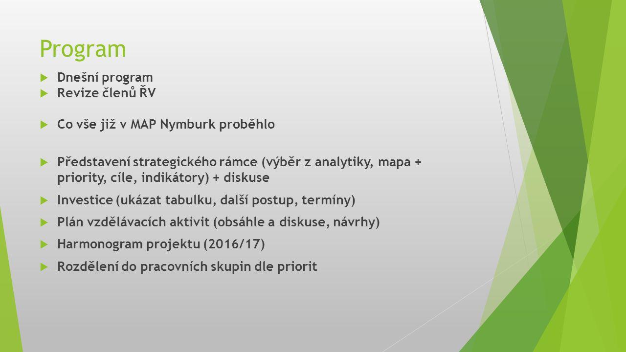 Program  Dnešní program  Revize členů ŘV  Co vše již v MAP Nymburk proběhlo  Představení strategického rámce (výběr z analytiky, mapa + priority,