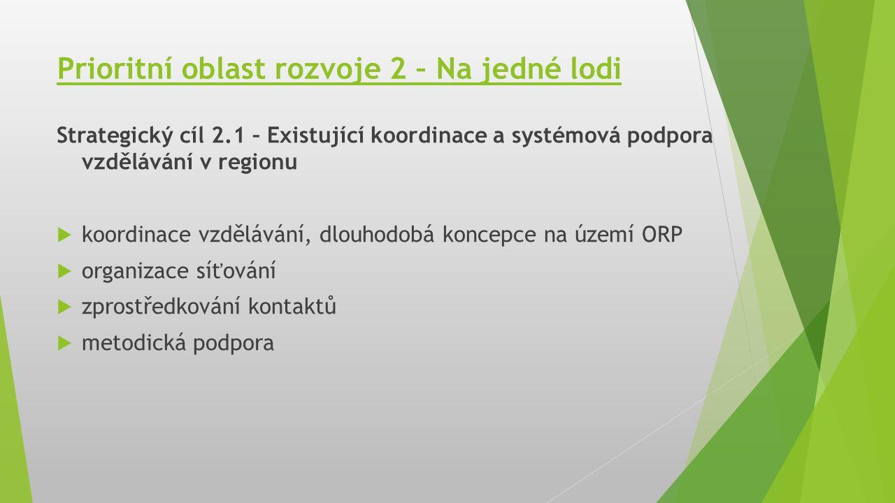 Prioritní oblast rozvoje 2 – Na jedné lodi Strategický cíl 2.1 – Existující koordinace a systémová podpora vzdělávání v regionu  koordinace vzdělávání, dlouhodobá koncepce na území ORP  organizace síťování  zprostředkování kontaktů  metodická podpora