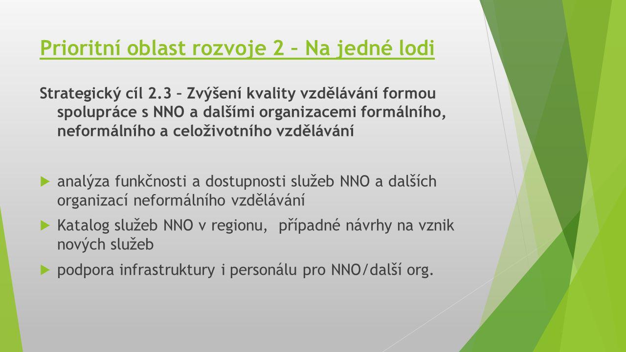 Prioritní oblast rozvoje 2 – Na jedné lodi Strategický cíl 2.3 – Zvýšení kvality vzdělávání formou spolupráce s NNO a dalšími organizacemi formálního, neformálního a celoživotního vzdělávání  analýza funkčnosti a dostupnosti služeb NNO a dalších organizací neformálního vzdělávání  Katalog služeb NNO v regionu, případné návrhy na vznik nových služeb  podpora infrastruktury i personálu pro NNO/další org.