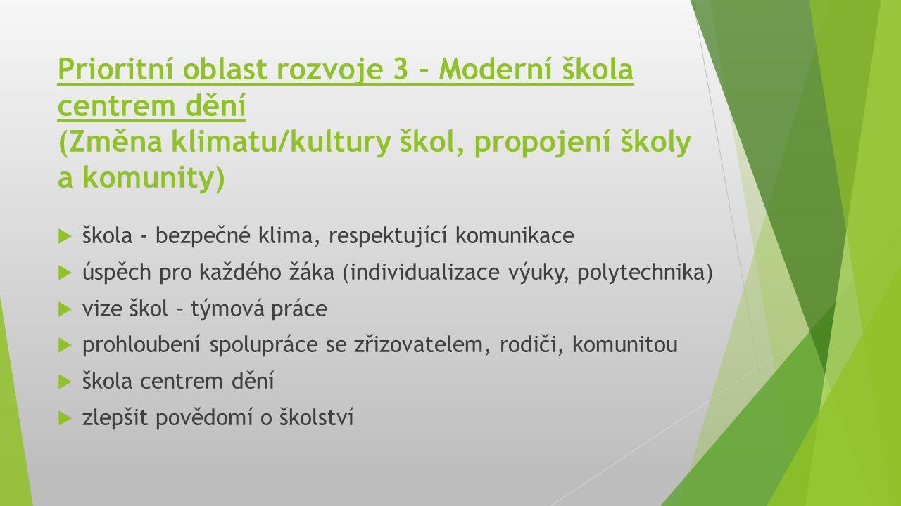 Prioritní oblast rozvoje 3 – Moderní škola centrem dění (Změna klimatu/kultury škol, propojení školy a komunity)  škola - bezpečné klima, respektujíc