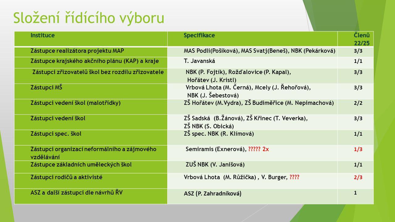 Složení řídícího výboru Zástupce realizátora projektu MAPMAS Podli(Pošíková), MAS Svatj(Beneš), NBK (Pekárková) 3/3 Zástupce krajského akčního plánu (