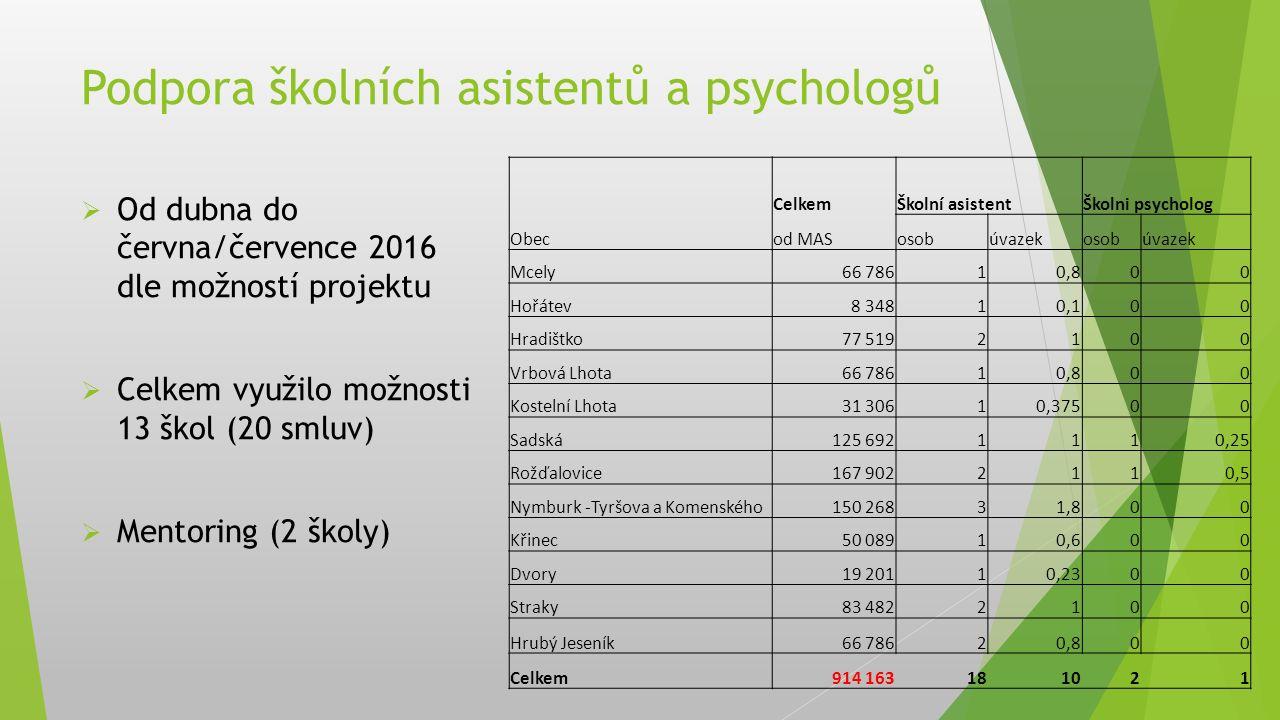 Podpora školních asistentů a psychologů  Od dubna do června/července 2016 dle možností projektu  Celkem využilo možnosti 13 škol (20 smluv)  Mentor