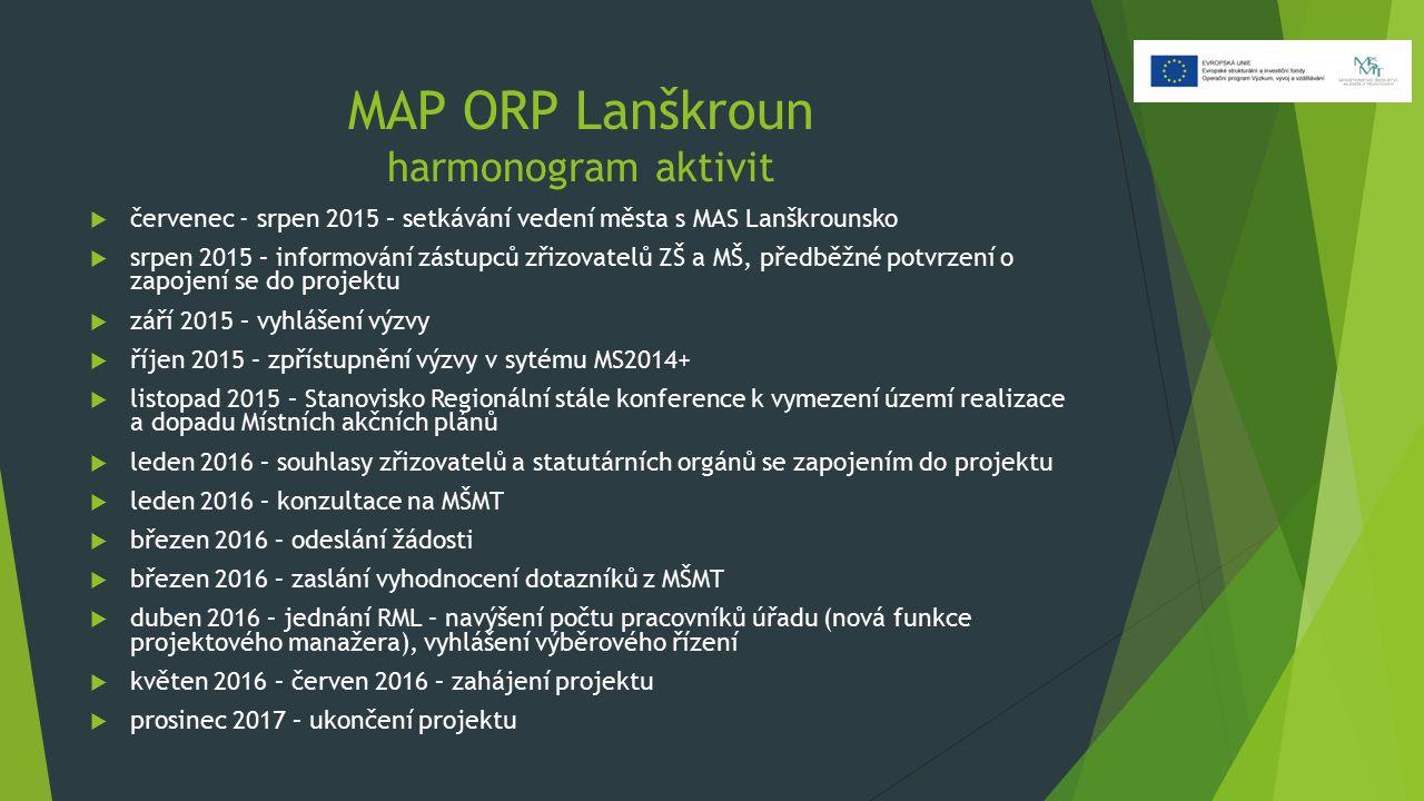 MAP ORP Lanškroun harmonogram aktivit  červenec - srpen 2015 – setkávání vedení města s MAS Lanškrounsko  srpen 2015 – informování zástupců zřizovat