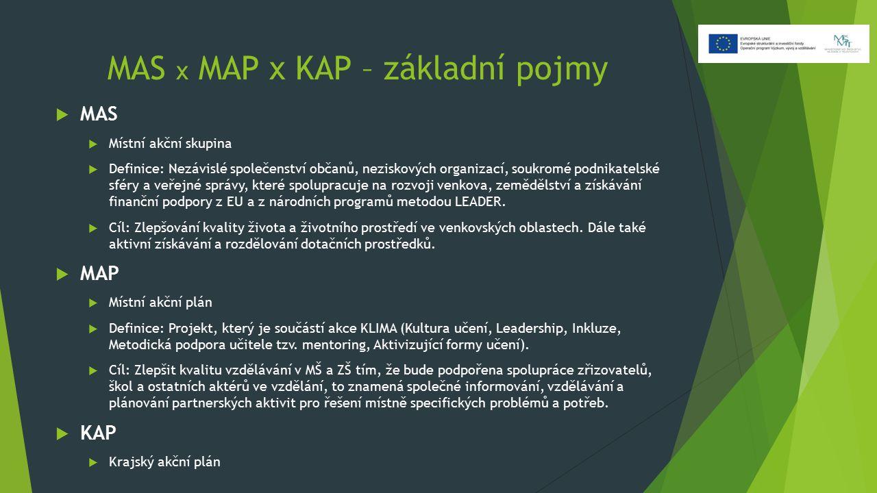MAS x MAP x KAP – základní pojmy  MAS  Místní akční skupina  Definice: Nezávislé společenství občanů, neziskových organizací, soukromé podnikatelské sféry a veřejné správy, které spolupracuje na rozvoji venkova, zemědělství a získávání finanční podpory z EU a z národních programů metodou LEADER.