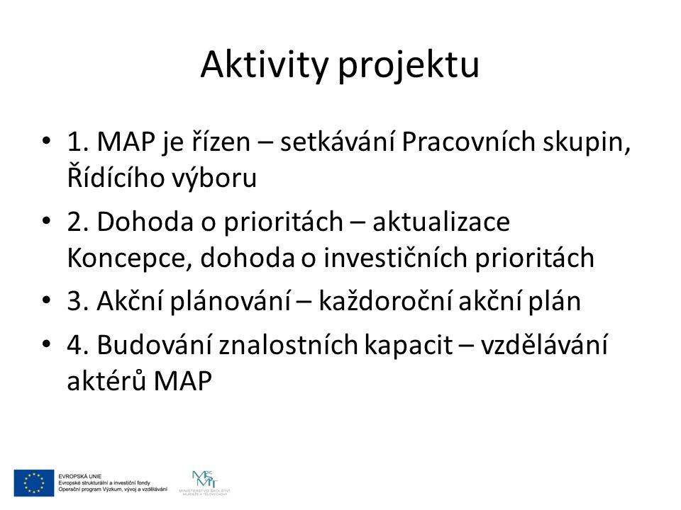 Aktivity projektu 1. MAP je řízen – setkávání Pracovních skupin, Řídícího výboru 2. Dohoda o prioritách – aktualizace Koncepce, dohoda o investičních