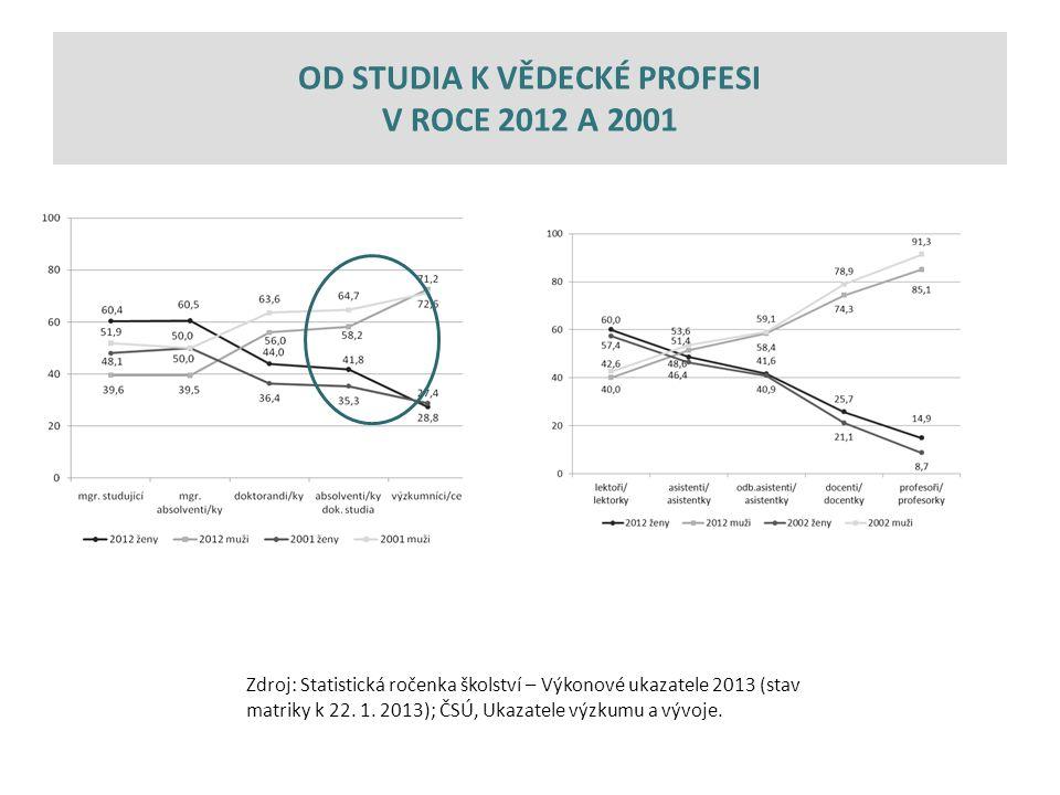 Zdroj: Statistická ročenka školství – Výkonové ukazatele 2013 (stav matriky k 22.