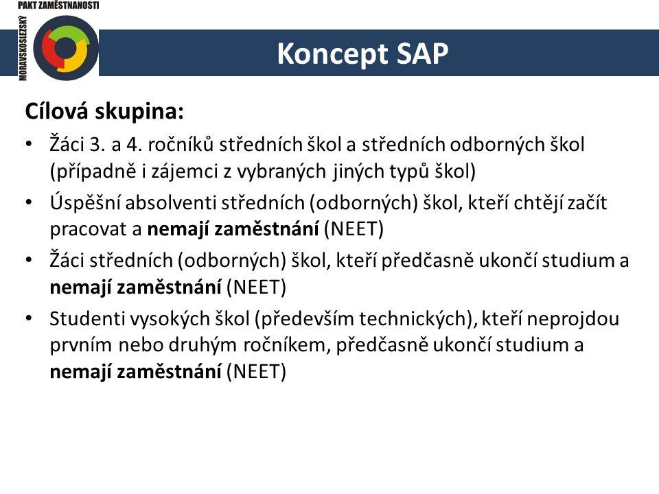 """Koncept SAP Dílčí projekty na 2016 - 2021: P1 PARTNERSTVÍ se zaměstnavateli, školami, vzdělavateli, úřady práce a dalšími klíčovými partnery (využití MS Paktu) P2 TVOJE CESTA – podchycení, kariérové poradenství – individuální """"kariérový plán k cestě do zaměstnání v technických a řemeslných profesích a oborech – cca 15.000 účastníků P3 PRVNÍ PRÁCE – pracovní návyky a zkušenosti, další rozvoj odborných, jazykových, ICT a měkkých kompetencí, pracovní stáže, zaměstnání """"na zkoušku – cca 3.000 účastníků P4 TECHNICKÁ KARIÉRA – mentorská a koučovací podpora k udržení zaměstnání na primárním trhu práce"""