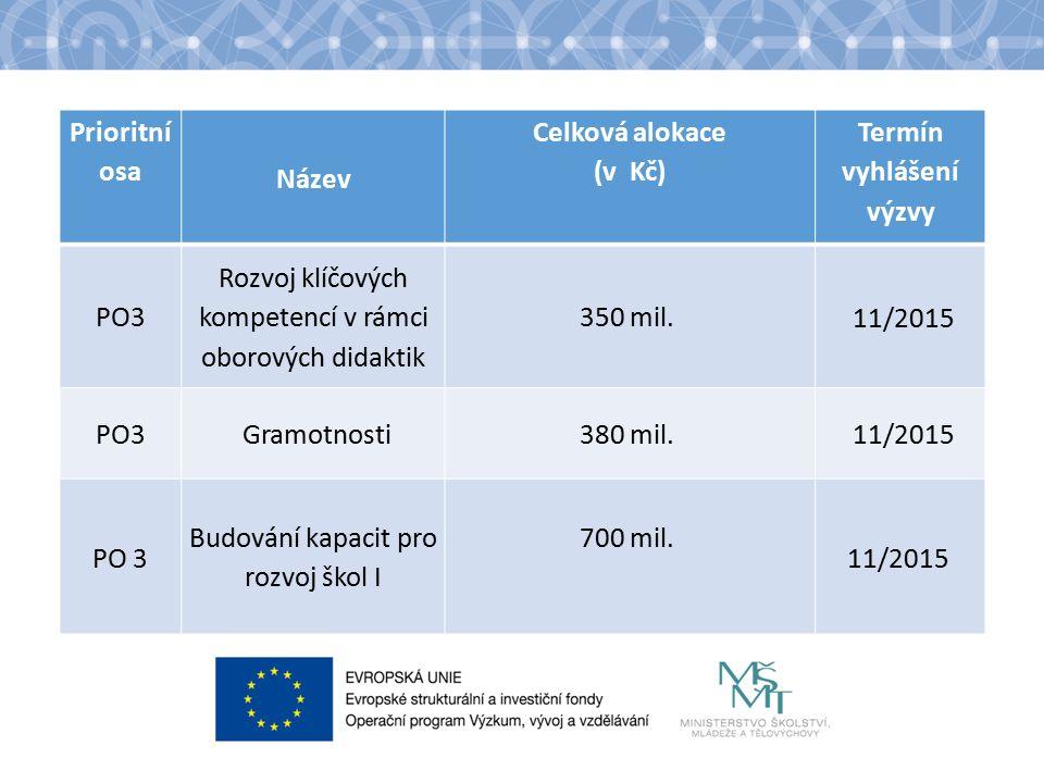 Prioritní osa Název Celková alokace (v Kč) Termín vyhlášení výzvy PO3 Rozvoj klíčových kompetencí v rámci oborových didaktik 350 mil.