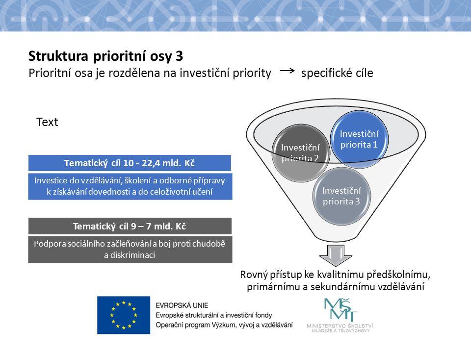 Struktura prioritní osy 3 Prioritní osa je rozdělena na investiční priority specifické cíle Text Tematický cíl 10 - 22,4 mld.