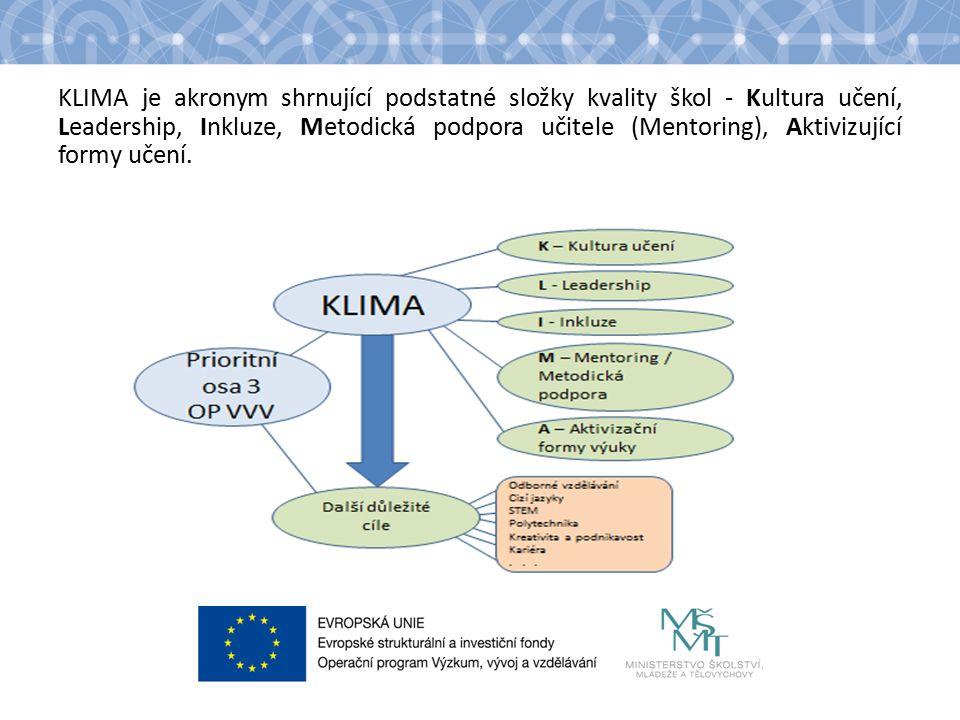 KLIMA je akronym shrnující podstatné složky kvality škol - Kultura učení, Leadership, Inkluze, Metodická podpora učitele (Mentoring), Aktivizující formy učení.