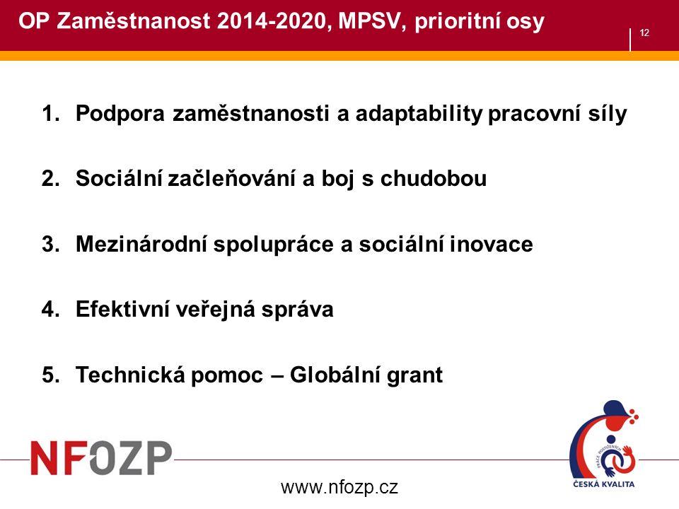12 OP Zaměstnanost 2014-2020, MPSV, prioritní osy 1.Podpora zaměstnanosti a adaptability pracovní síly 2.Sociální začleňování a boj s chudobou 3.Mezinárodní spolupráce a sociální inovace 4.Efektivní veřejná správa 5.Technická pomoc – Globální grant www.nfozp.cz