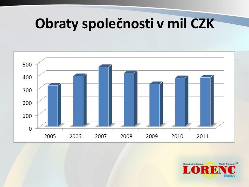 Pobočka Polsko - Wloclawek LORENC LOGISTIC Polska Sp.Zo.o.