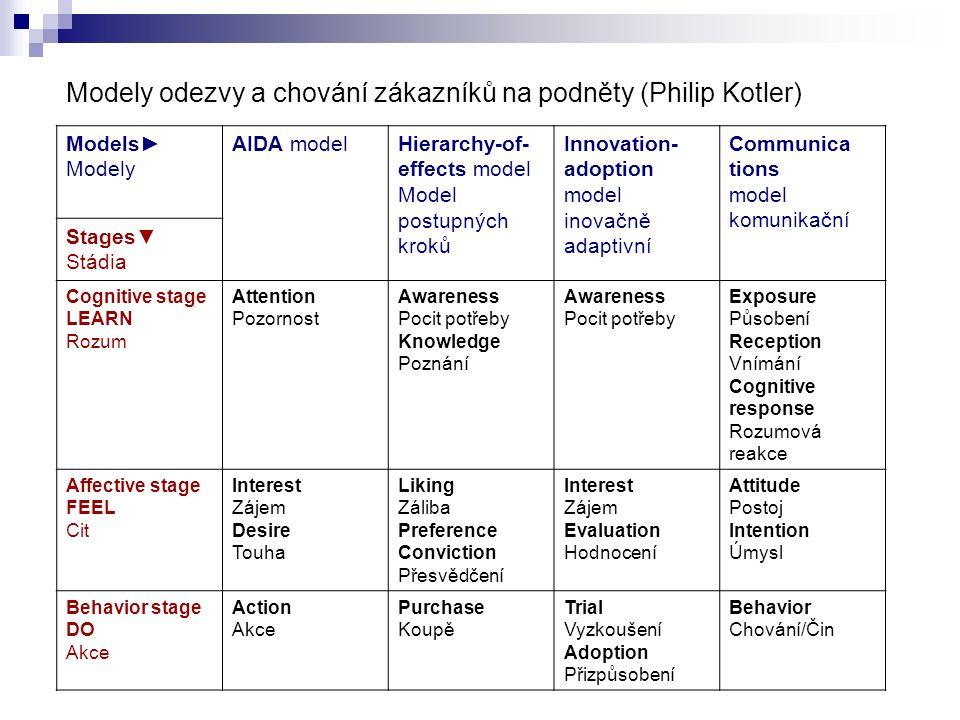 Modely odezvy a chování zákazníků na podněty (Philip Kotler) Models► Modely AIDA modelHierarchy-of- effects model Model postupných kroků Innovation- a