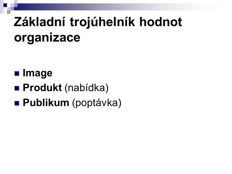 Základní trojúhelník hodnot organizace Image Produkt (nabídka) Publikum (poptávka)