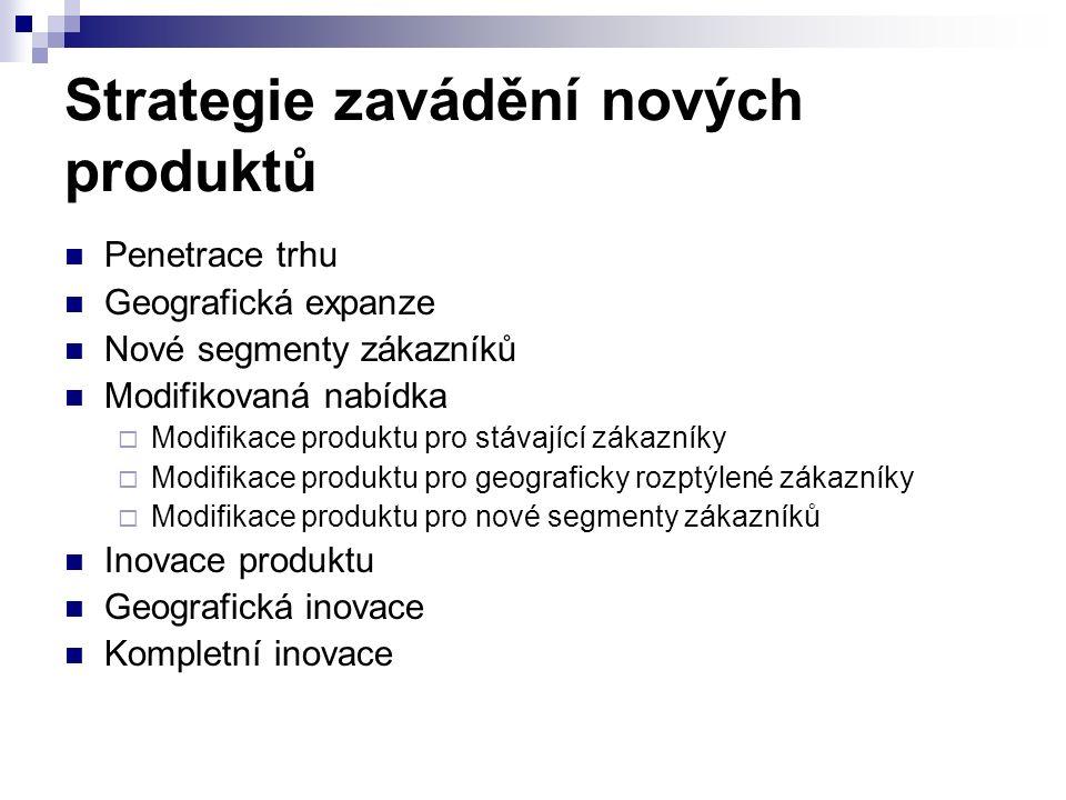 Strategie zavádění nových produktů Penetrace trhu Geografická expanze Nové segmenty zákazníků Modifikovaná nabídka  Modifikace produktu pro stávající