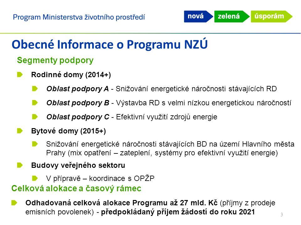 Obecné Informace o Programu NZÚ Celková alokace a časový rámec Odhadovaná celková alokace Programu až 27 mld.