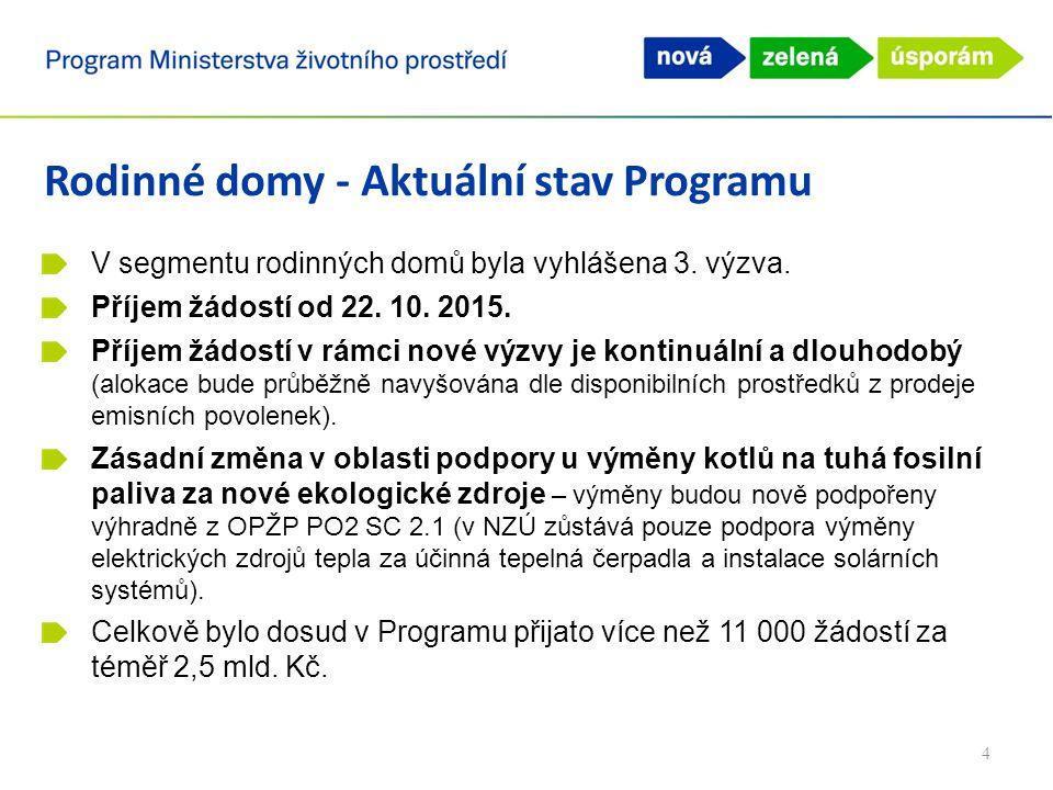Bytové domy - Aktuální stav Programu Podpora pouze na území Hl.