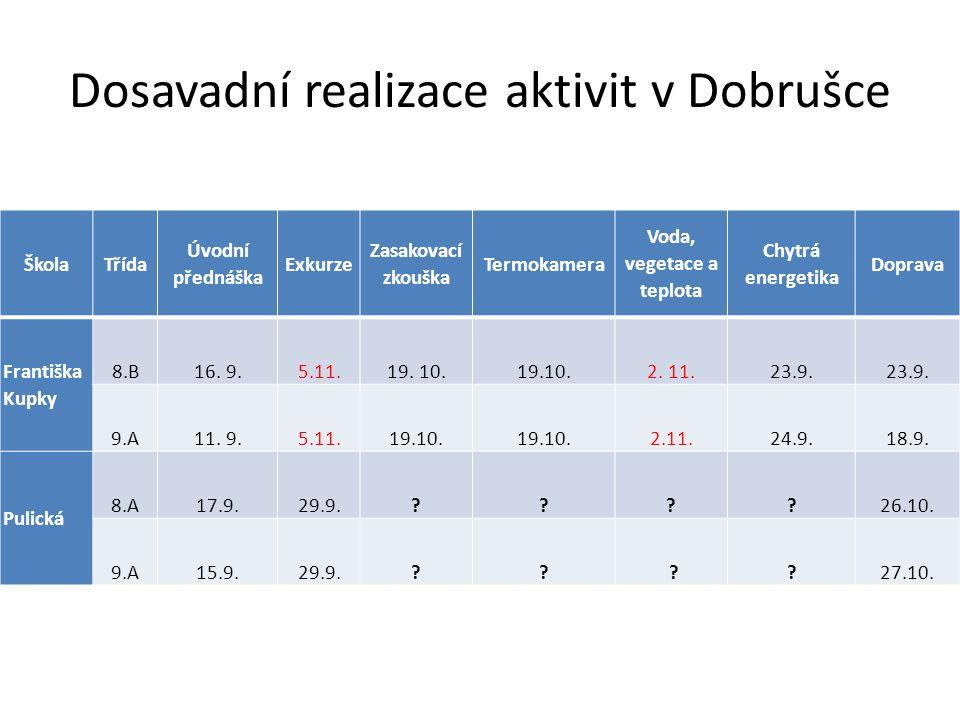 Dosavadní realizace aktivit v Dobrušce ŠkolaTřída Úvodní přednáška Exkurze Zasakovací zkouška Termokamera Voda, vegetace a teplota Chytrá energetika D
