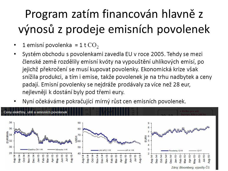 Program zatím financován hlavně z výnosů z prodeje emisních povolenek 1 emisní povolenka = 1 t CO 2 Systém obchodu s povolenkami zavedla EU v roce 200