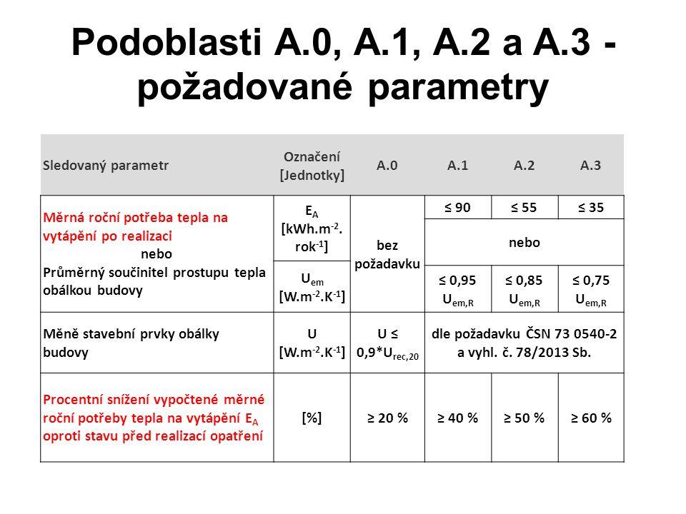 Podoblasti A.0, A.1, A.2 a A.3 - požadované parametry Sledovaný parametr Označení [Jednotky] A.0A.1A.2A.3 Měrná roční potřeba tepla na vytápění po rea