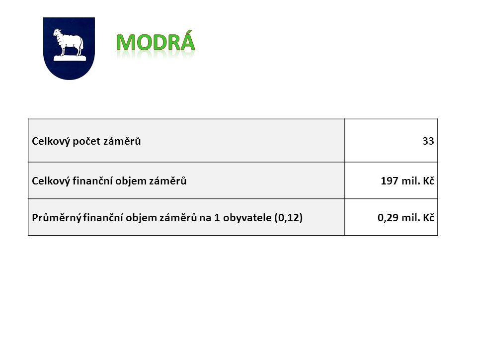 Celkový počet záměrů33 Celkový finanční objem záměrů197 mil.