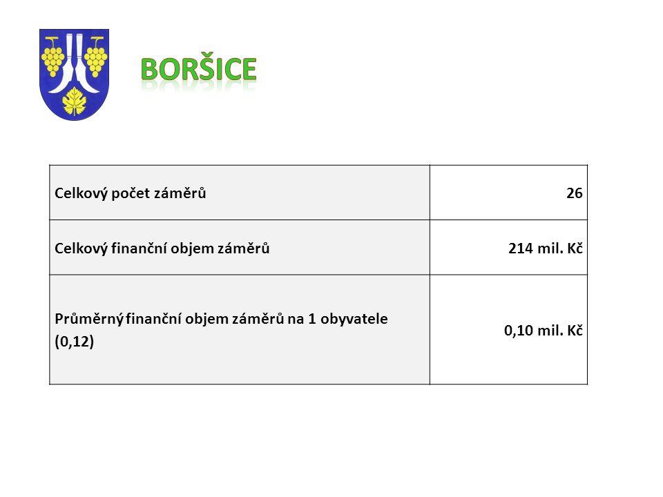 Celkový počet záměrů26 Celkový finanční objem záměrů214 mil.