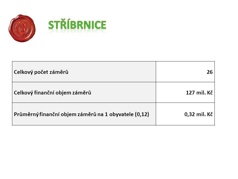 Celkový počet záměrů26 Celkový finanční objem záměrů127 mil.