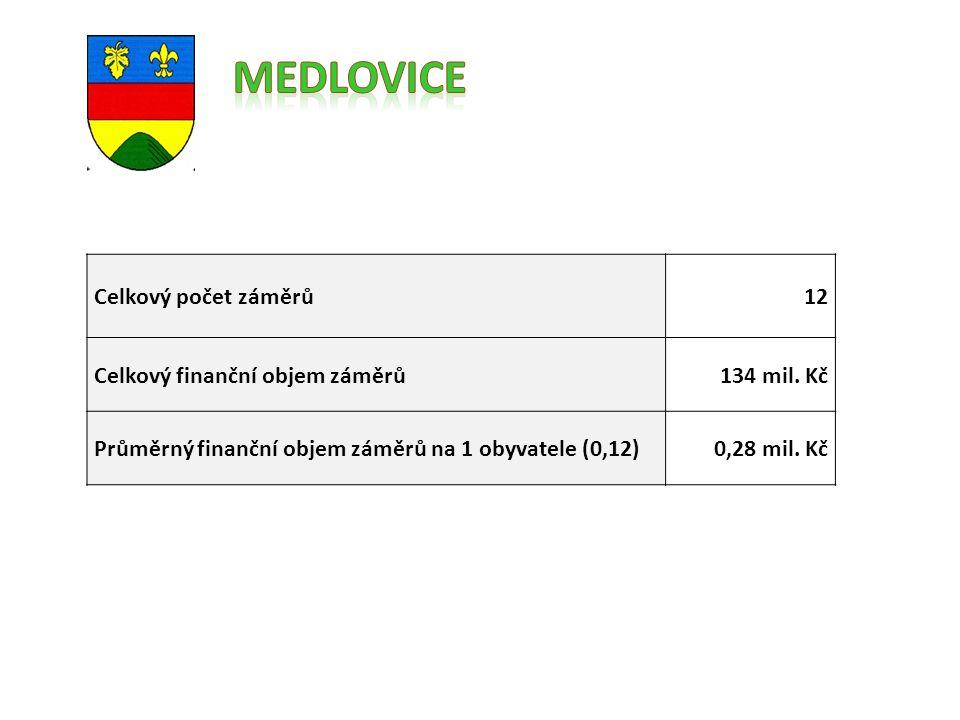 Celkový počet záměrů12 Celkový finanční objem záměrů134 mil.