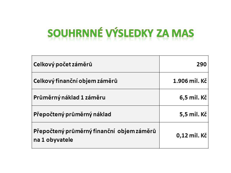 Celkový počet záměrů13 Celkový finanční objem záměrů30 mil.