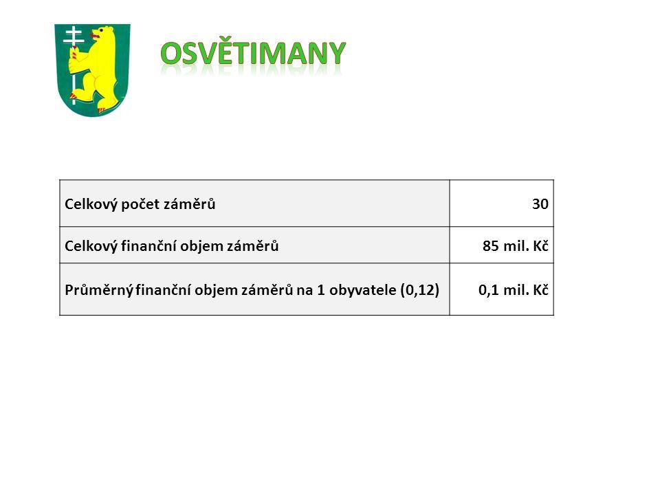 Celkový počet záměrů30 Celkový finanční objem záměrů85 mil.