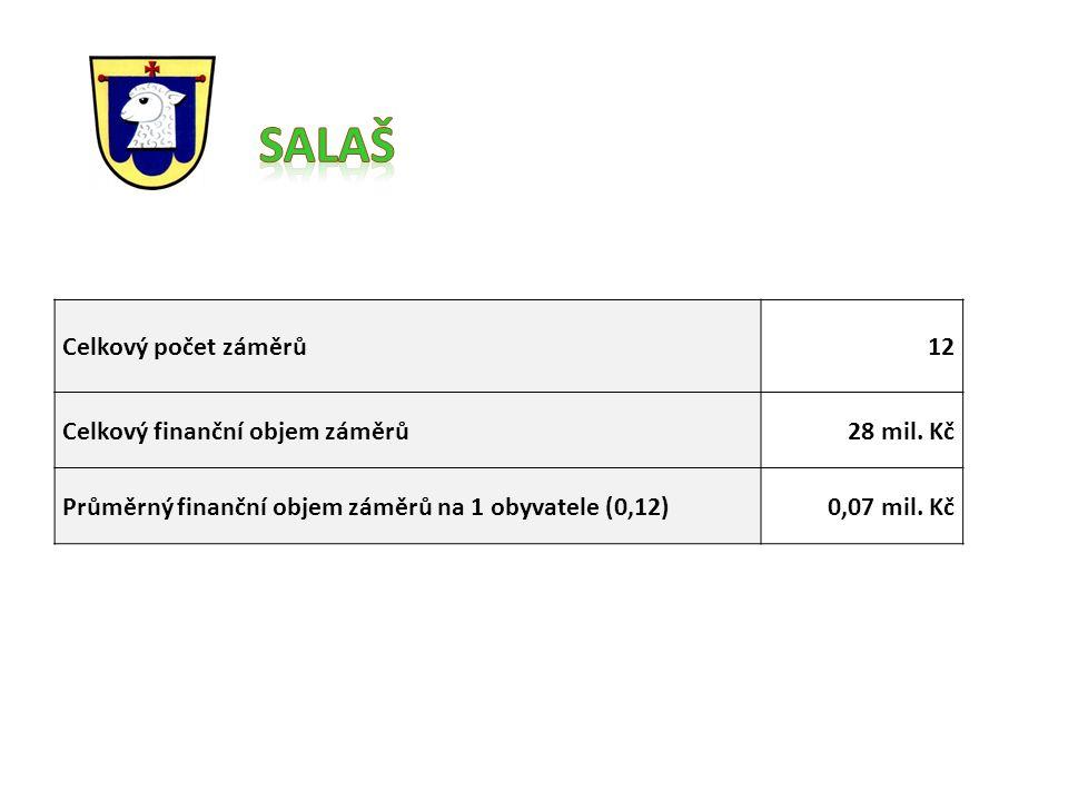 Celkový počet záměrů12 Celkový finanční objem záměrů28 mil.