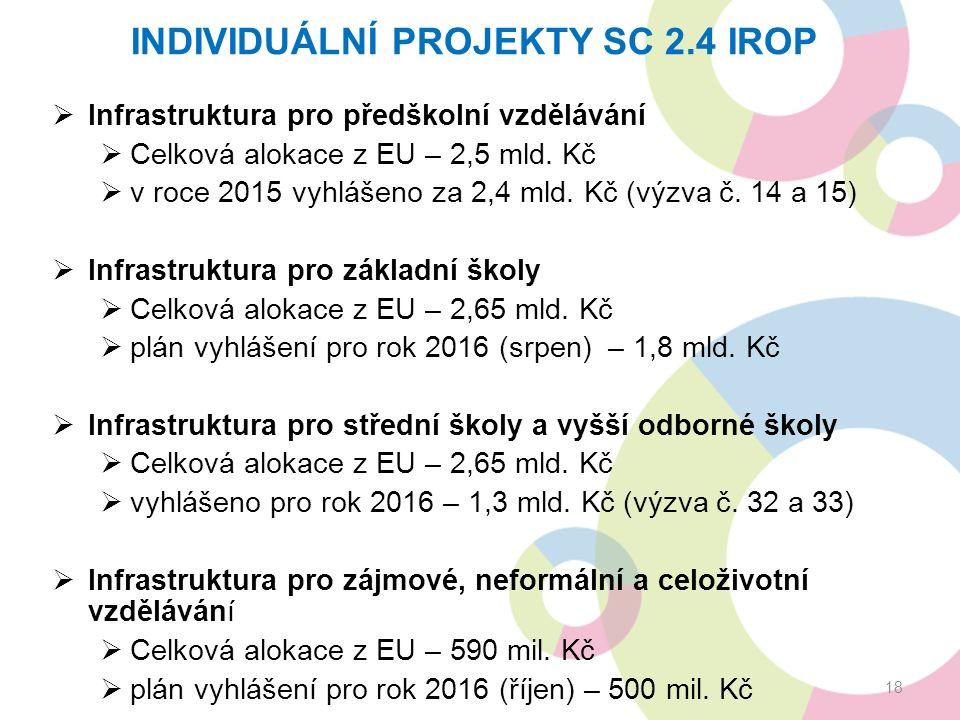 INDIVIDUÁLNÍ PROJEKTY SC 2.4 IROP  Infrastruktura pro předškolní vzdělávání  Celková alokace z EU – 2,5 mld. Kč  v roce 2015 vyhlášeno za 2,4 mld.