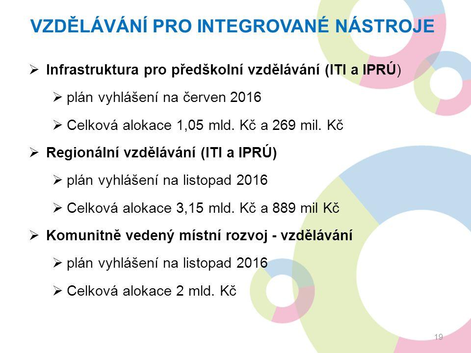 VZDĚLÁVÁNÍ PRO INTEGROVANÉ NÁSTROJE  Infrastruktura pro předškolní vzdělávání (ITI a IPRÚ)  plán vyhlášení na červen 2016  Celková alokace 1,05 mld