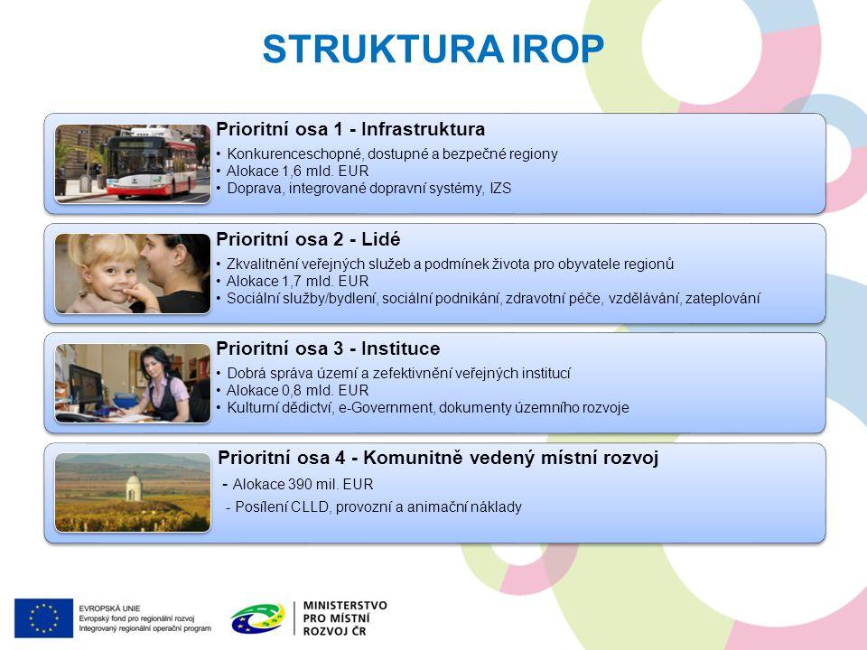 Prioritní osa 1 - Infrastruktura Konkurenceschopné, dostupné a bezpečné regiony Alokace 1,6 mld. EUR Doprava, integrované dopravní systémy, IZS Priori