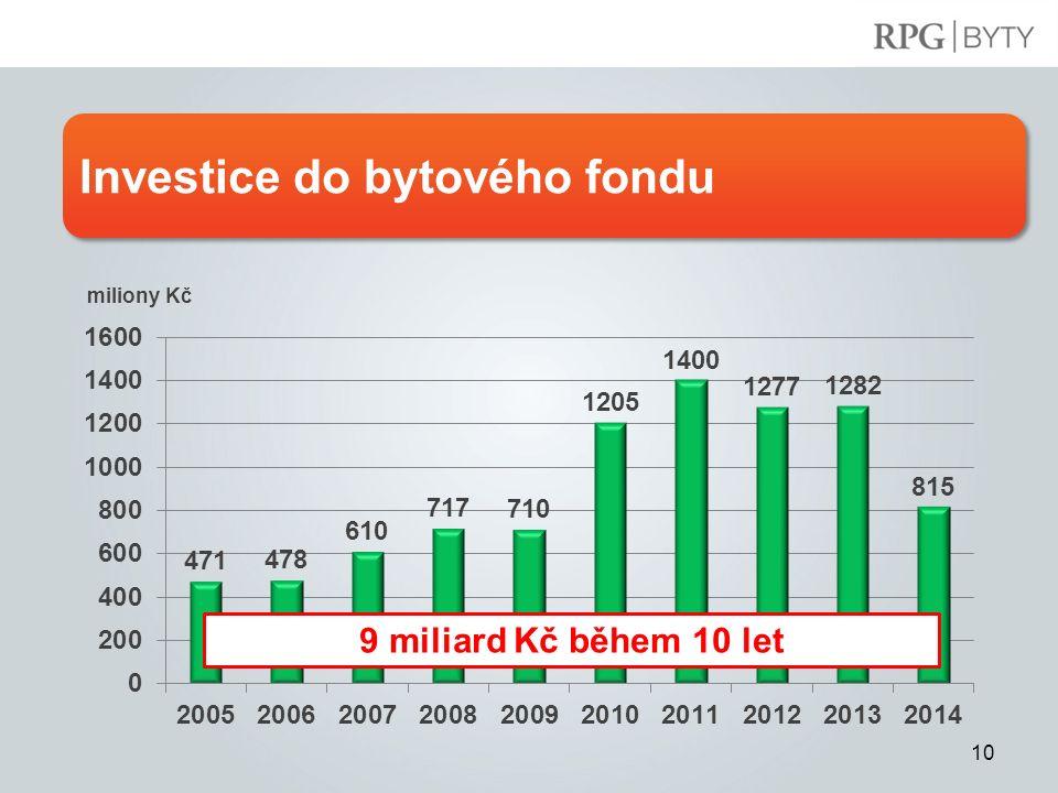 Investice do bytového fondu 10 9 miliard Kč během 10 let