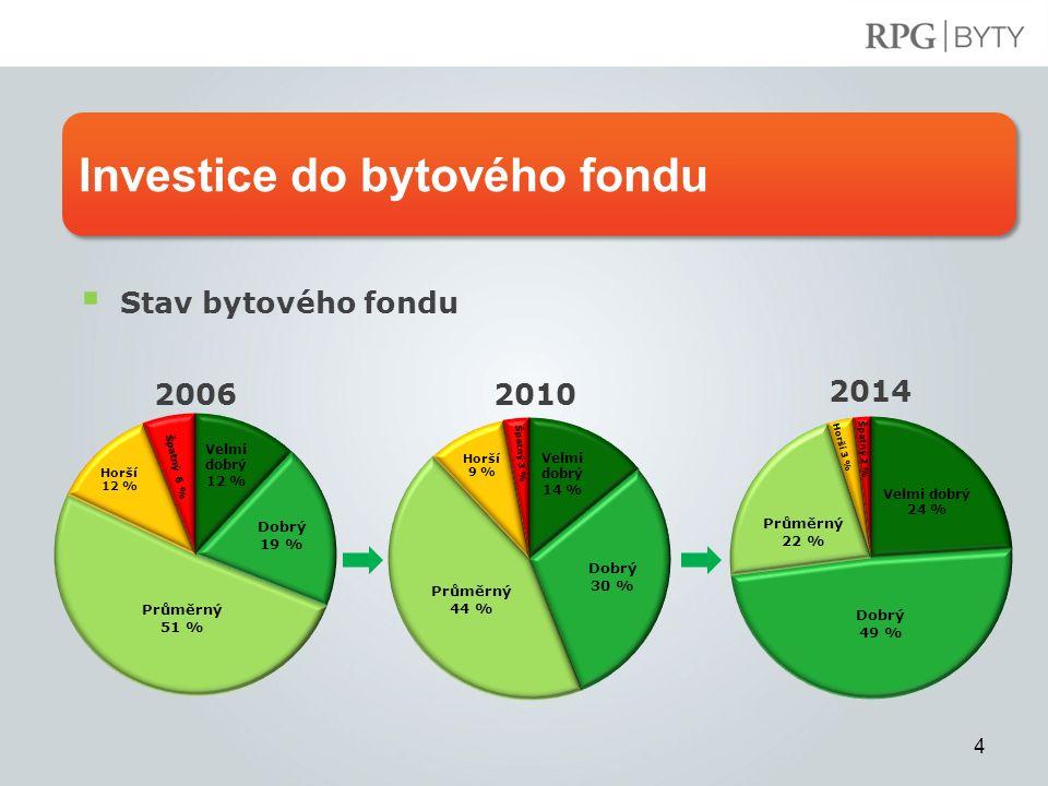4 Investice do bytového fondu  Stav bytového fondu Velmi dobrý 14 % Dobrý 30 % Průměrný 44 % Horší 9 % Špatný 3 % 2010 2014 2006 Velmi dobrý 24 % Dobrý 49 % Průměrný 22 % Horší 3 % Špatný 2 % Velmi dobrý 12 % Dobrý 19 % Průměrný 51 % Horší 12 % Špatný 6 %