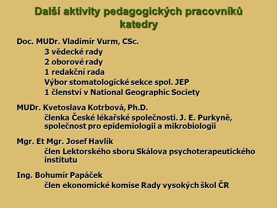 Další aktivity pedagogických pracovníků katedry Doc. MUDr. Vladimír Vurm, CSc. 3 vědecké rady 2 oborové rady 1 redakční rada Výbor stomatologické sekc