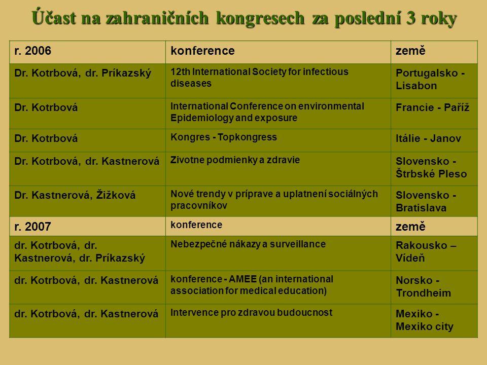 Účast na zahraničních kongresech za poslední 3 roky r. 2006konferencezemě Dr. Kotrbová, dr. Príkazský 12th International Society for infectious diseas