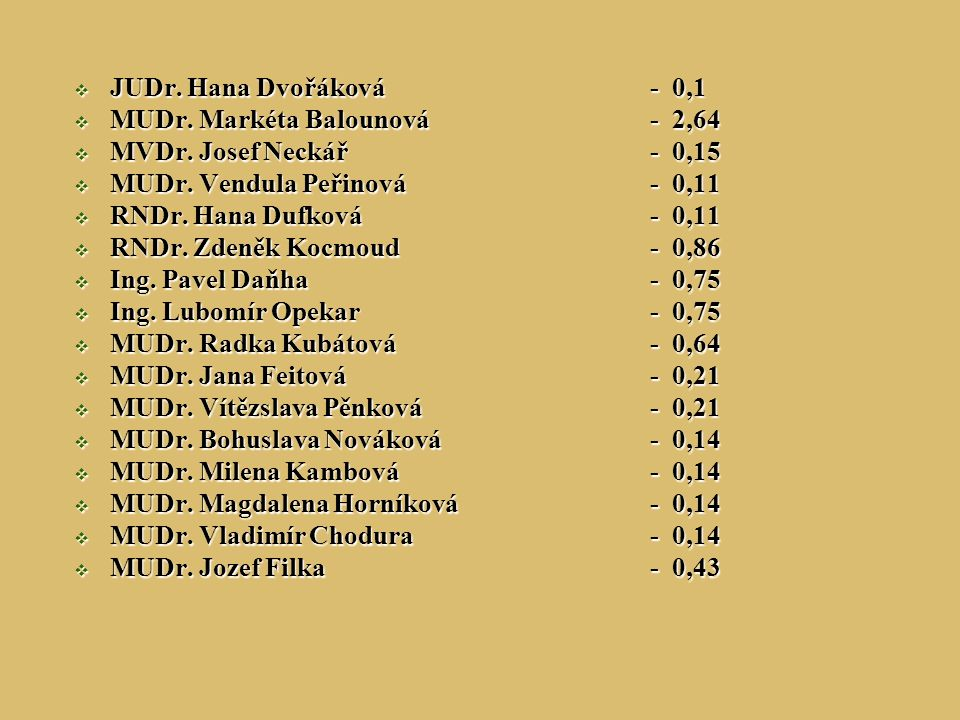  JUDr. Hana Dvořáková- 0,1  MUDr. Markéta Balounová- 2,64  MVDr. Josef Neckář- 0,15  MUDr. Vendula Peřinová- 0,11  RNDr. Hana Dufková- 0,11  RND