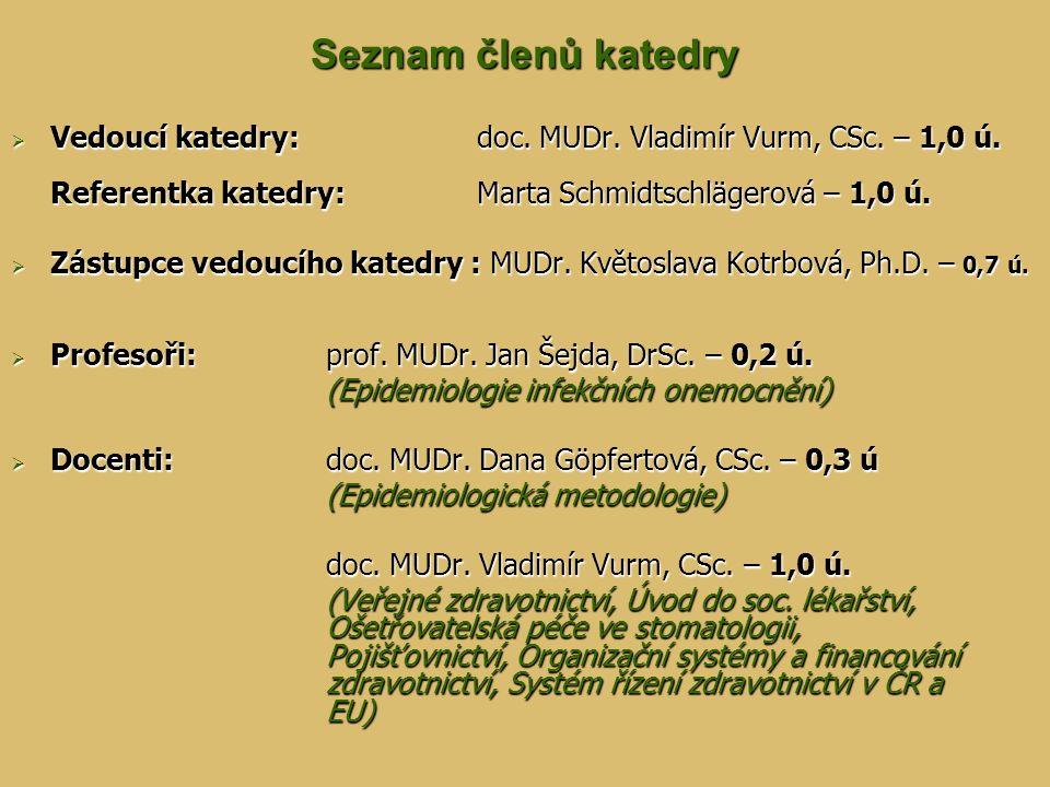 Seznam členů katedry  Vedoucí katedry: doc. MUDr. Vladimír Vurm, CSc. – 1,0 ú. Referentka katedry: Marta Schmidtschlägerová – 1,0 ú.  Zástupce vedou